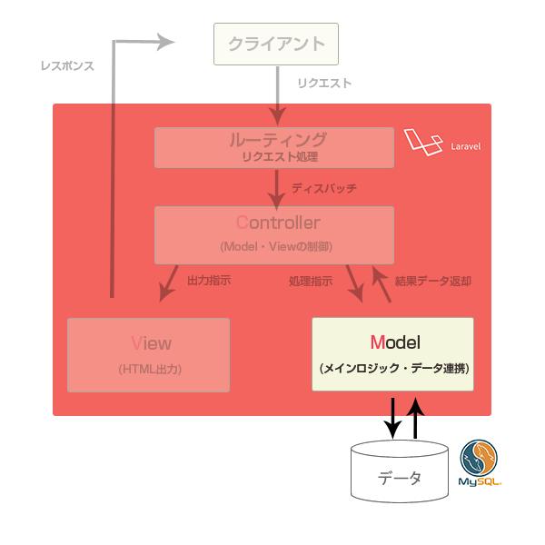 mvc_laravel_model